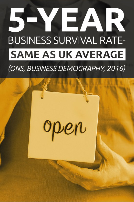 5 year business survival rate