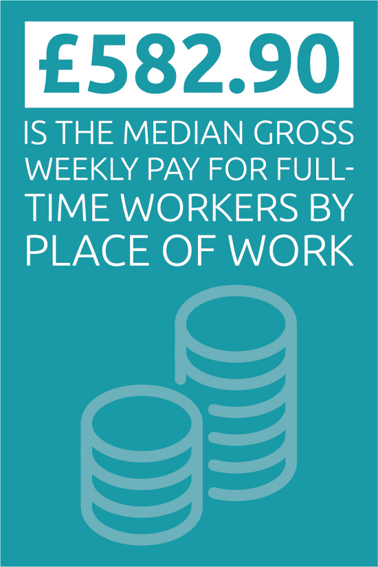 Median gross weekly pay