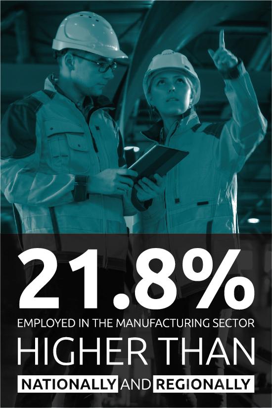 Percentage employed