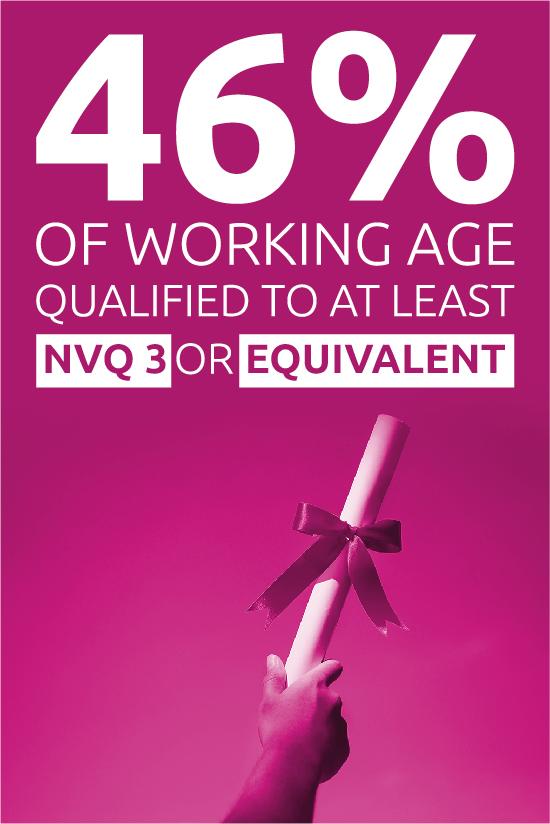 Percentage qualifications